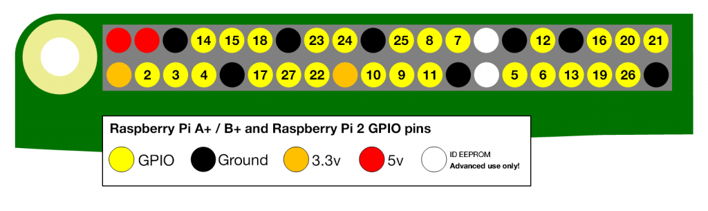 Raspberry Pi Header Pin